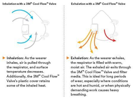 3M cool flow description Anti Pollution Mask