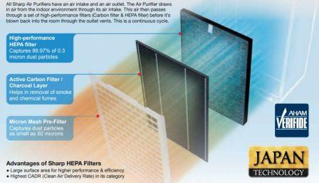 Sharp FP-F40E Air Purifier HEPA