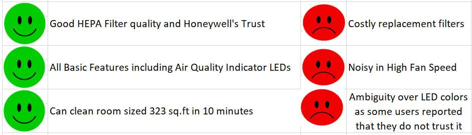 Honeywell AirTouch A5 Best Air Purifier Under 10000 Pros and Cons