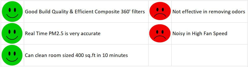 MI Air Purifier 2S Best Air Purifier Under 10000 Pros and Cons