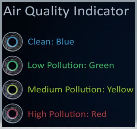 Coway Storm AP-1516 Best Air Purifier Air Quality Indicator color