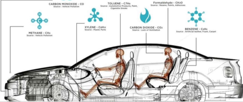 car air purifiers remove pollution-min
