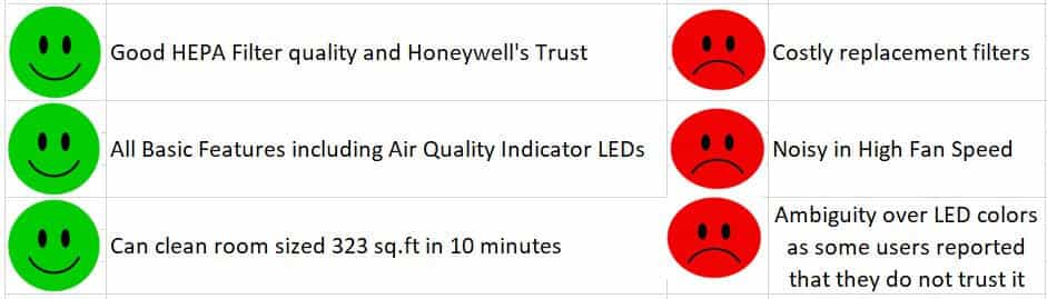 Honeywell AirTouch A5 Best Air Purifier Under 10000 Pros and Cons-min