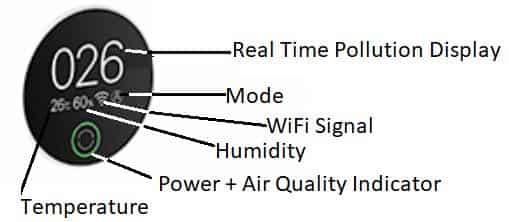 MI Air Purifier OLED screen