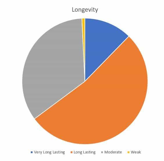 Cigar Perfume longevity
