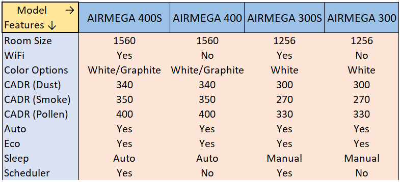 Compare Coway Airmega 300 And Airmega 400 Airmega 300S And 400S Models