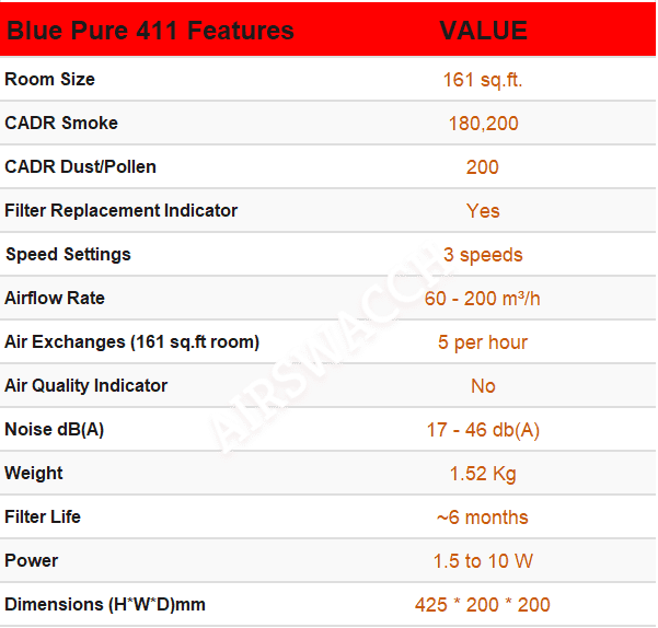 Blue Pure 411 Review Air Purifier Specifications
