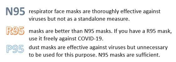 P95 vs N95 Ultra Summary N95 respirator face masks are thoroughly effective against viruses but not as a standalone measure. R95 masks are better than N95 masks. If you have a set of R95 masks, use them freely against COVID-19. P95 dust masks are effective against viruses but unnecessary to be used for this purpose. N95 masks are more than sufficient.