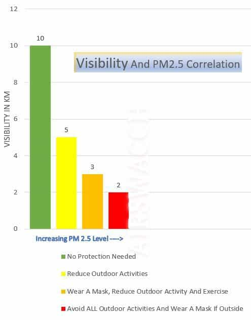 PM2.5 And Visibility