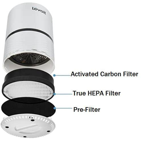 Levoit LV-H132 Replacement Filters Cost Price