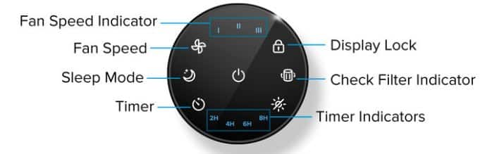 Levoit Core 300 Control Panel