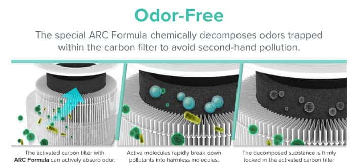 ARC technology Carbon Filter