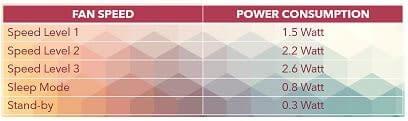 Levoit Vista 200 Power Consumption
