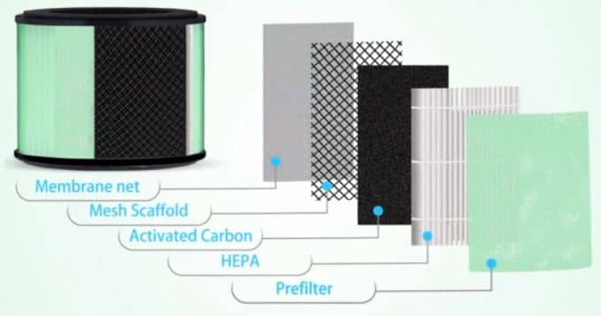 Partu air purifier filter
