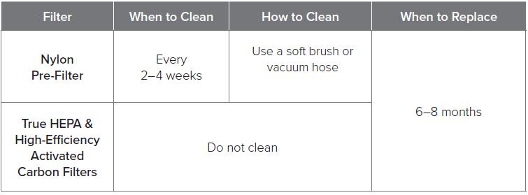 Levoit Core 200S Filter maintenance schedule