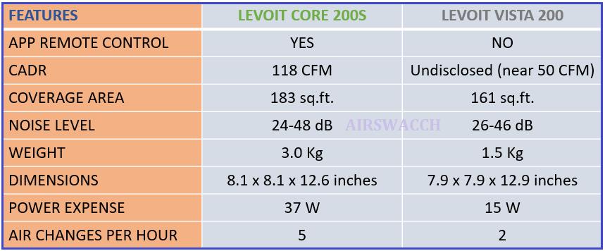 Levoit Core 200S vs Vista 200