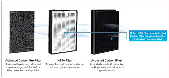 Levoit LV H126 Filters