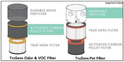 TruSens Odor and VOC vs Pet filter