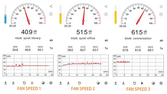 Noise Levels of Trusens Z 3000 at different fan speeds